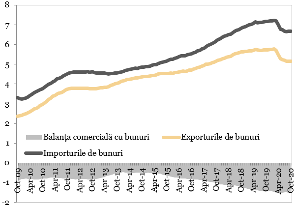 Exporturi, importurile si balanta comerciala cu bunuri (miliarde EUR) reprezentate in grafic