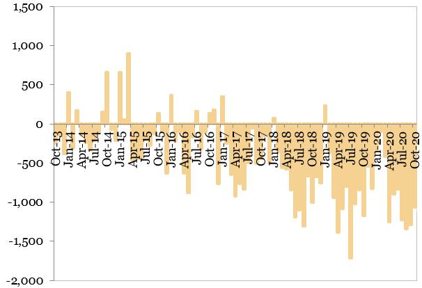 Soldul contului curent al balantei de plati (milioane EUR) reprezentat in grafic
