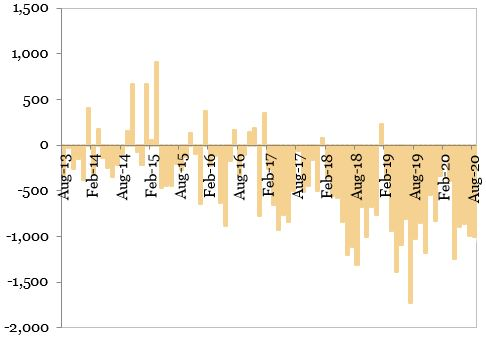 Contul curent al balantei de plati (milioane EUR) reprezentat in grafic
