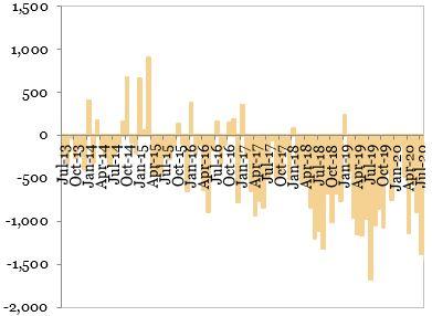 Evolutia contului curent al balantei de plati (milioane EUR) exprimata in grafic