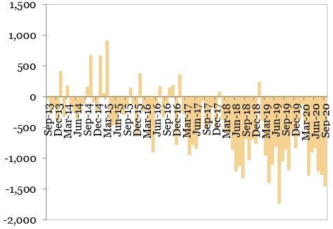 Soldul contului curent al balantei de plati (milioane EUR) exprimat in grafic