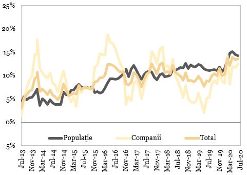 Evolutia soldului depozitelor neguvernamentale (%, an/an)