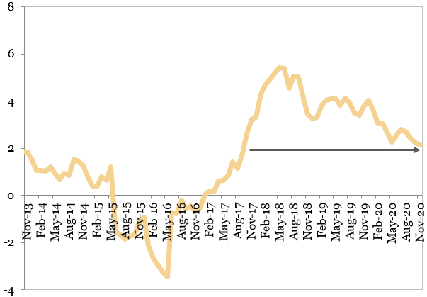 Evolutia preturilor de consum (procente, an per an)
