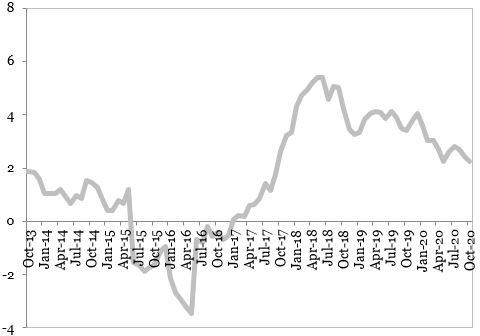 Evolutia preturilor de consum (procente, an per an) reprezentata in grafic