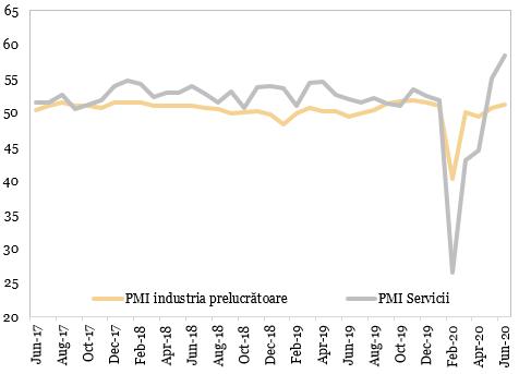 Evolutia indicatorilor PMI in China