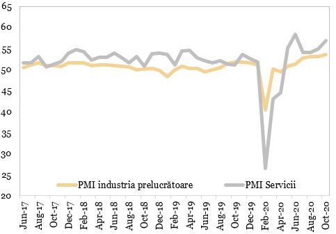 Evolutia indicatorilor PMI in China reprezentata in grafic