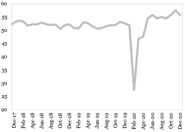 Evolutia indicatorului PMI Compozit in China (puncte) reprezentata in grafic