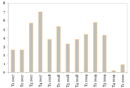 Evolutia PIB-ului Republicii Moldova (%, an/an)