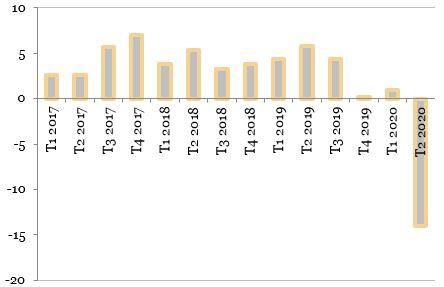 PIB-ul Moldovei (procente, an/an) reprezentat in grafic