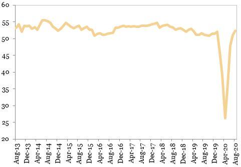 Evolutia indicatorului PMI Compozit din economia mondiala exprimat in grafic