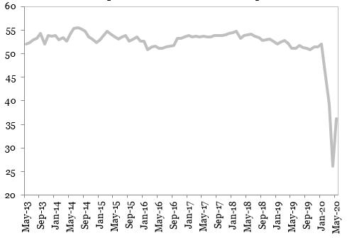 Indicatorul PMI Compozit din economia mondiala (puncte)