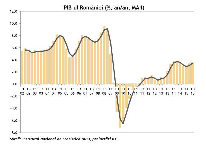 PIB-ul Romaniei