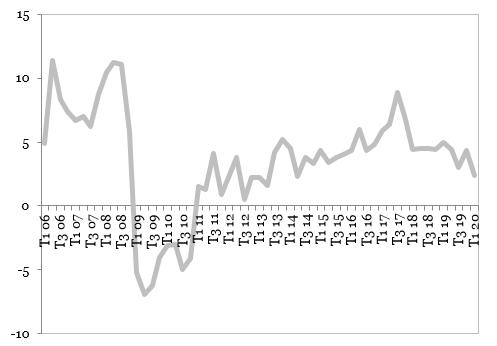 Evolutia-PIB-in-Romania-(procente-an-per-an)