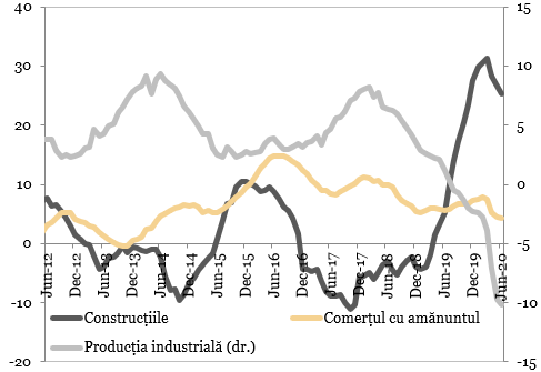 Industria, constructiile si comertul cu amanuntul (%, MA12, an/an)