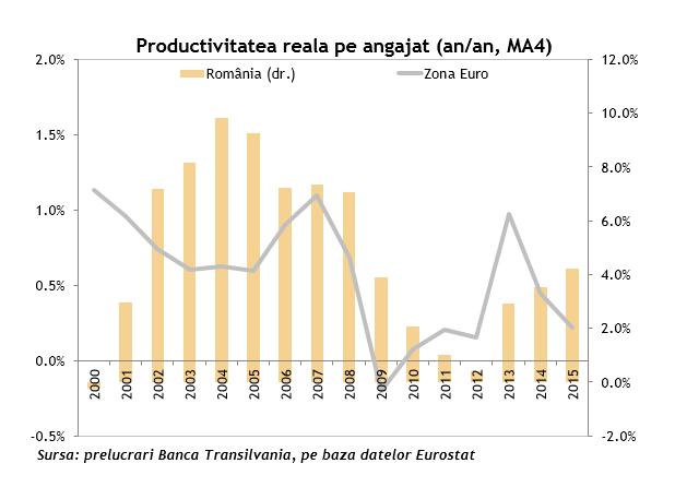 Productivitatea reala pe angajat