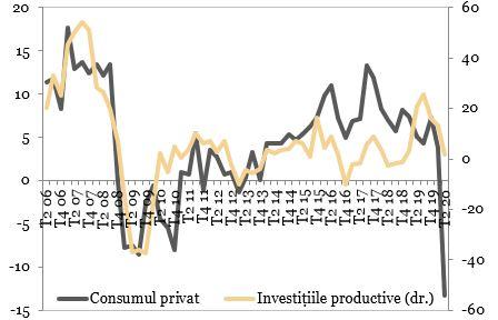 Evolutia consumului privat si investitiilor productive (%, an/an) exprimata in grafic