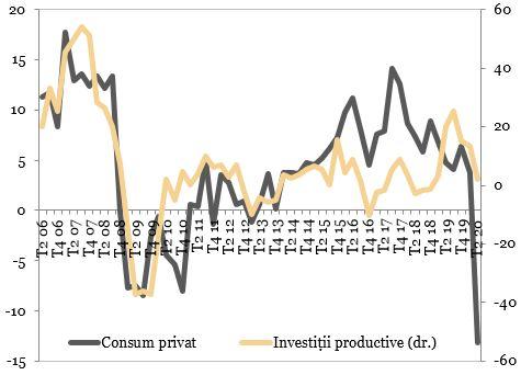 Evolutia consumului privat si investitiilor productive (procente, an per an) reprezentata in grafic