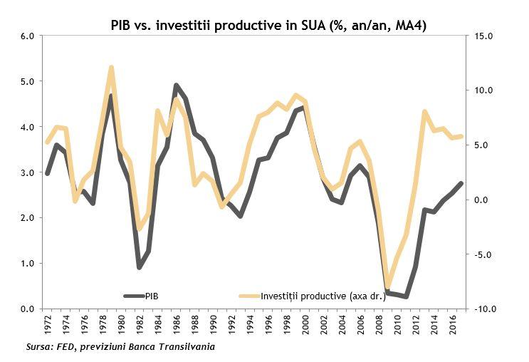 PIB vs. investitii productie in SUA