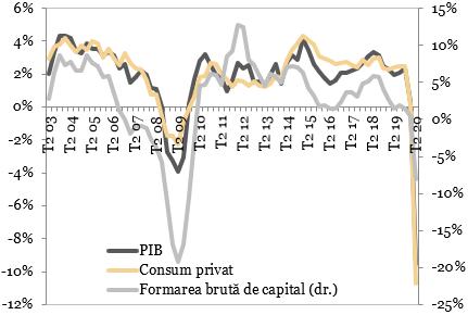 Evolutia PIB-ului, investitiilor productive si consumului privat in SUA (an/an)