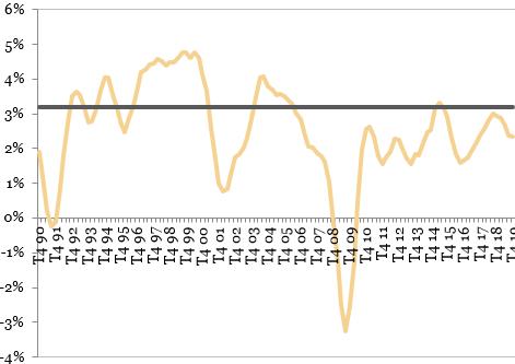 Dinamica PIB în SUA (an/an)