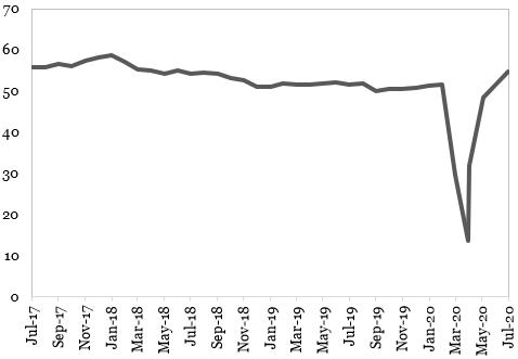 Indicatorul PMI Compozit din Zona Euro