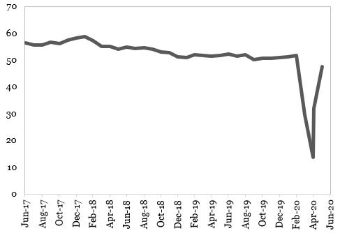 Evoluția PIB-ului în Zona Euro (%, an/an)