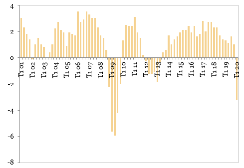 Evoluția PIB-ului Zonei Euro (%, an/an)
