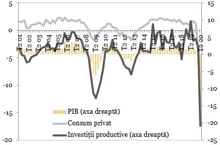 PIB, consum privat si investitii productive in Zona Euro (procente, an per an) exprimate in grafic