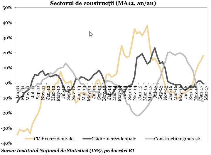 Sectorul de construcții (MA12, an/an)