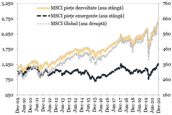 Evolutia indicilor bursieri MSCI reprezentata in grafic
