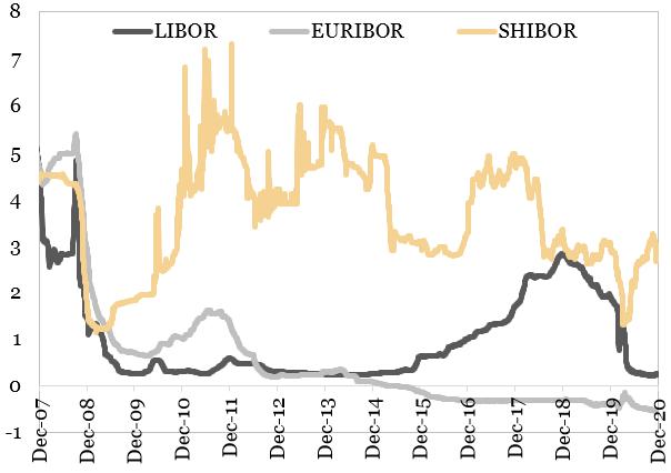 Rata de dobanda pe piata monetara pe scadenta trei luni (procente) reprezentata in grfic