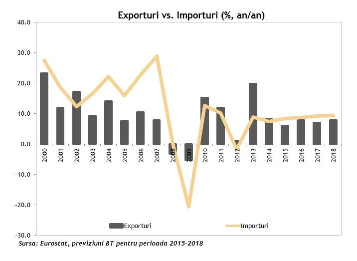 Exporturi vs importuri