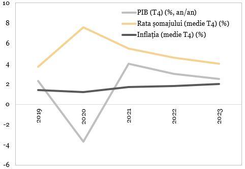Prognozele FED pentru PIB, rata somajului si inflatie reprezentate in grafic