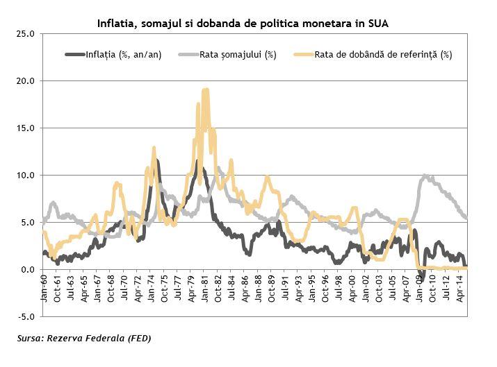Politica monetara SUA