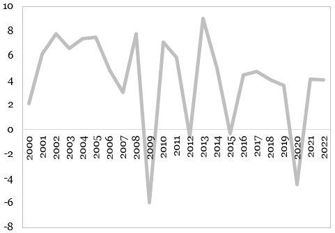 Evolutia PIB-ului Moldovei (procente, an per an) reprezentata in grafic