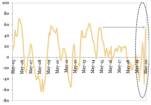 Evolutia increderii investitorilor in Germania indicatorul ZEW