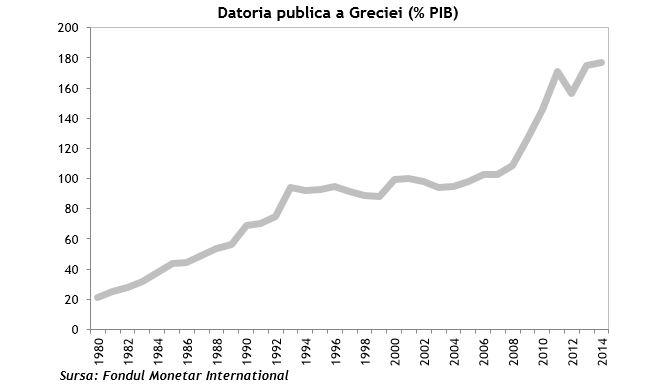 Datoria publica a Greciei