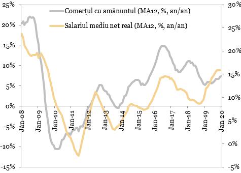 Comerțul cu amănuntul vs. salariul mediu net real