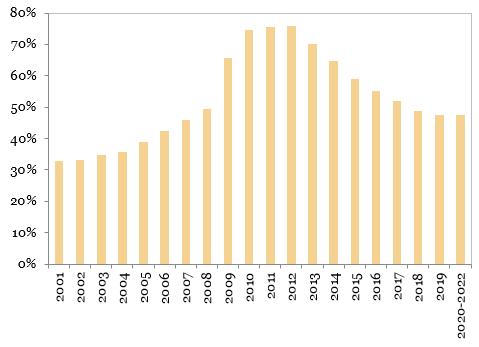 Datoria externa totala (procente, PIB)