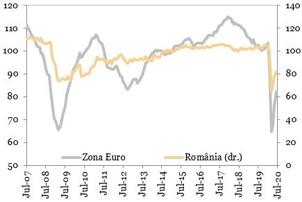Evolutia increderii in economie (indicatorul Comisiei Europene)