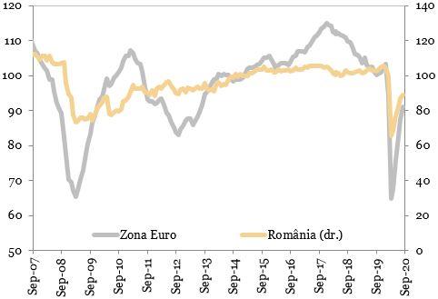 Evolutia indicatorului de incredere in economie (puncte) reprezentata in grafic