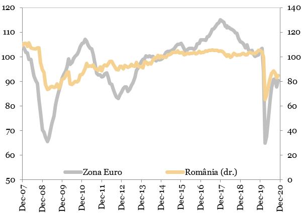 Evolutia indicatorului de incredere in economie reprezentat in grafic