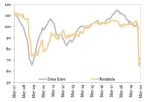 Grafic Articol Blog BT Indicatorul de incredere in economie puncte