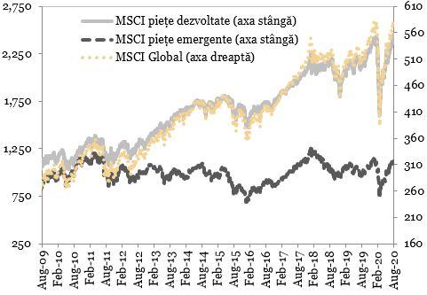 Indicii bursieri MSCI (puncte) exprimati in grafic