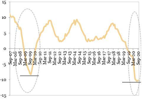 Productia industriala (MA12, procente, an per an) reprezentata in grafic
