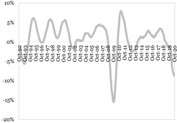 Evolutia productiei industriale in Zona Euro (MA 12, an per an) reprezentata in grafic