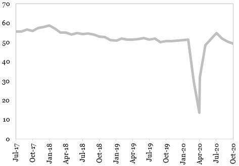 Evolutia indicatorului PMI Compozit in Zona Euro (puncte) reprezentata in grafic