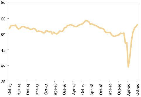 indicatorul PMI industria prelucratoare mondiala (puncte) reprezentat in grafic