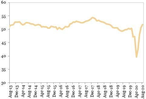 Indicatorul PMI din industria prelucratoare mondiala (puncte) exprimat in grafic