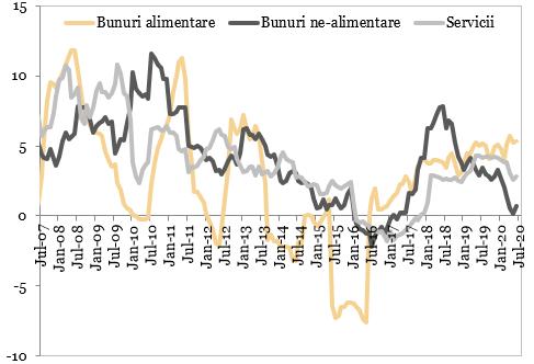 Evolutia preturilor de consum (%, an/an)